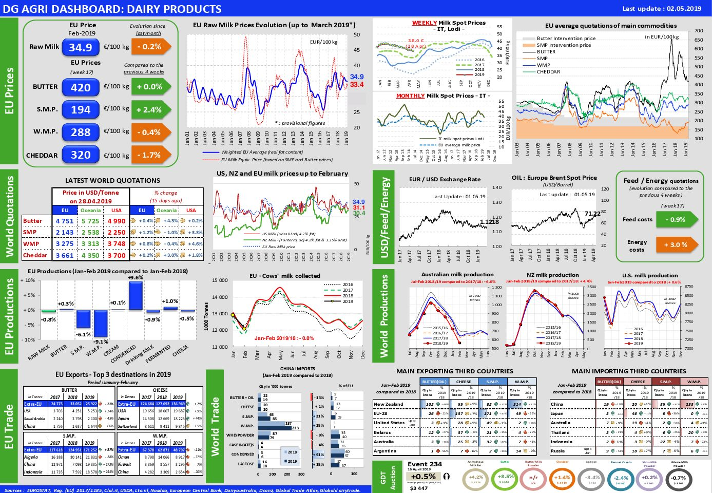 AB Milk Dashboard 02-05-2019